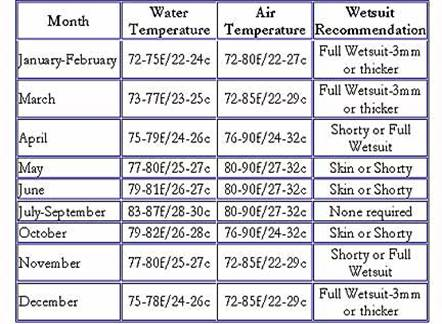 Bahamas Ocean Water Temperatures Today And Month By Month - Bahamas in december